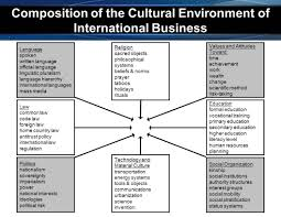 most important dimensions of international business environment