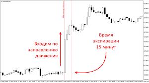 На какой валюте лучше всего торговать бинарные опционы
