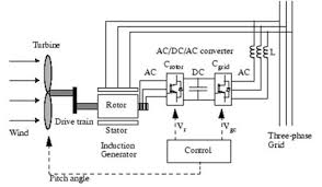 a review of technical issues for grid connected renewable energy schematic diagram of gidconncted wind turbine