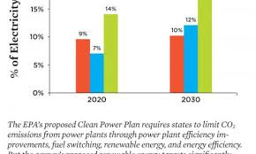 Strengthening The Epas Clean Power Plan Union Of