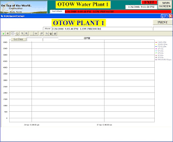 Water Plant Pump Control System Brown Controls