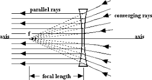 ... towards a point on the other side can be bent until they emerge  parallel to the axis. The point that causes this to happen is called the focal  point.