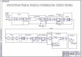 Реконструкция цеха по производству соевого молока  Операторная модель процесса производства молока