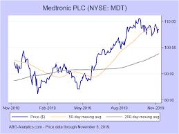 Medtronic Stock Price Chart Medtronic Plc Nyse Mdt Stock Report