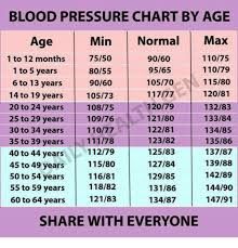 Blood Pressure Chart By Age Min Normal Max Age 11075 1 To 12