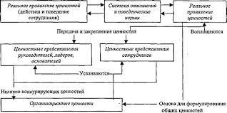 Найден Организационная культура принятия управленческого решения  Организационная культура принятия управленческого решения курсовая
