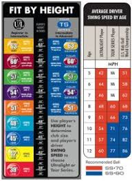 Junior Club Length Chart Golf Club Length Chart For Height Golf Club Sizing