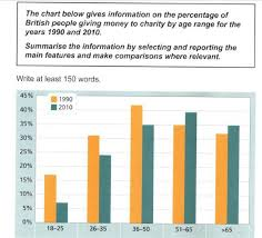 Chart Charity The Chart Below Gives Information On The Percentage Of