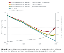 Electric Vehicle Comparison Chart Electric Vehicles International Council On Clean