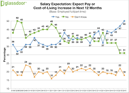 4 in 5 employees want benefits or perks more than a pay raise gd salaryexpectations q3 15