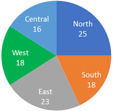 Pie Chart Of Population In India Pie Chart Data Interpretation For Sbi Po 2019 And Download