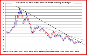 Ten Year Treasury Yield Chart The Big Picture