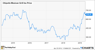 Chipotle Chart Chipotles Comeback Is Gaining Momentum The Motley Fool