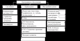 Программное обеспечение компьютера Реферат страница  По назначению программное обеспечение разделяется на системное прикладное и инструментальное