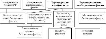 Найден Устройство и бюджетная Система федеративных государств  Устройство и бюджетная система федеративных государств курсовая в деталях