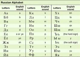 Russian Alphabet Chart Profile 2 Russia Information Technology