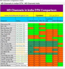 Dish Channel Comparison Chart Hd Dth Comparison For All Operator Tatasky Hd Vs Airtel Hd