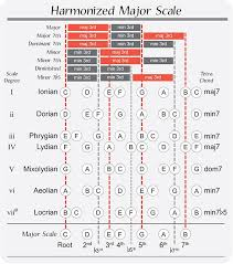 Harmonized Major Scale Guitarra Acordes Music Theory