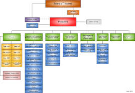 Human Resources Organizational Chart Use Resume In A