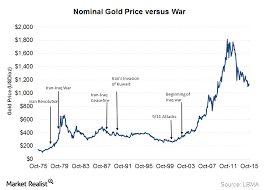 How The Threat Of War Affects Gold Prices Market Realist