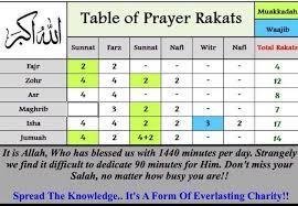 Table Of Prayer Rakats Salat Prayer Islam Quran Islamic