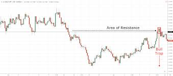 The Bull Trap Trading Strategy Guide
