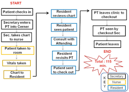 Improving Process Turnaround Time In An Outpatient Clinic