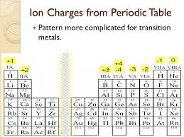 Periodic Table Ionic Charges Slide 8 Icon Beautiful Predicting ...