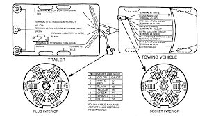 7 way rv plug wiring diagram solidfonts wiring diagram for 7 pin trailer light plug and