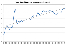 Lessons From The Decades Long Upward March Of Government
