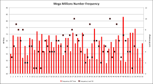 Powerball Numbers Frequency Number Chart Powerball Number Frequency Chart Powerball