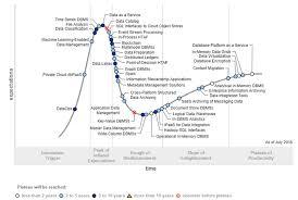 Gartner Chart 2018 Gartner Hype Cycle For Data Management Positions Three