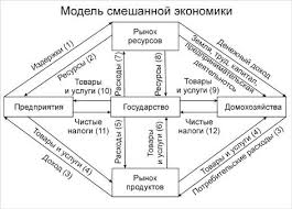 Реферат Достоинства и недостатки плановой и рыночной экономики  Модель смешанной экономики