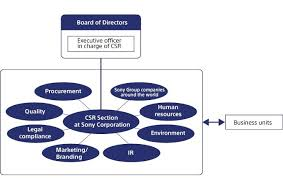 Sony Organizational Chart Sony Global Csr Organizational Structure