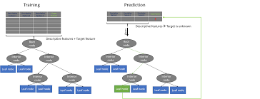 Control Chart Selection Decision Tree Machine Learning With Python Decision Trees In Python