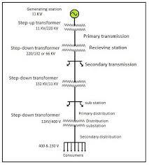 single line wiring diagram single image wiring diagram single line diagram of substation of 220 kv single auto wiring on single line wiring diagram