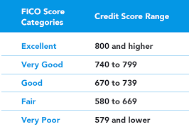 Credit Score Range Chart What Is A Good Credit Score Guide To Credit Score Ranges
