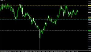 Gbp Jpy Is In Process Of Forming Double Top Pattern