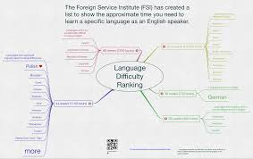 Language Difficulty Ranking Solutions Solutii