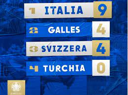 EUROPEI - Girone A, Italia prima a 9 punti con 0 reti subite, agli ottavi  anche il