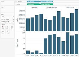 Dual Axis Chart In Tableau 3 Ways To Use Dual Axis Combination Charts In Tableau
