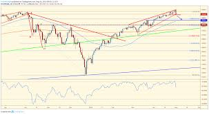 Chart Of The Day Spx May 1st 2019 Forexanalytix Blog