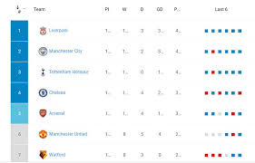 The best performing team in the premier league is liverpool fc; How To Create The Premier League Table For Your Site