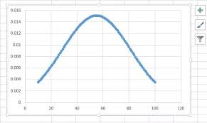 Excel Bell Curve Chart How To Make A Bell Curve In Ms Excel 2007 Quora