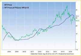 Peter Lynch Chart A Small Cap Financial Stock Thetradingreport