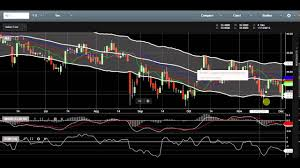 Knowing When To Buy Or Sell Stock In Col Financial Using Macd Study