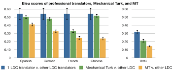 Bleu Scores Quantifying The Quality Of Turkers Translations