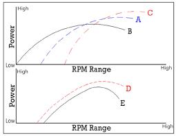 Cam Lsa Chart 2 Choosing A Cam