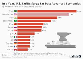 Chart In A Year U S Tariffs Surge Far Past Advanced