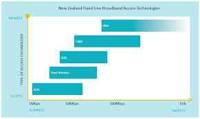 Internet Service Provider Speed Comparison Chart Types Of Broadband Tcf